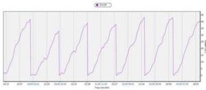 chart 1 phitovision