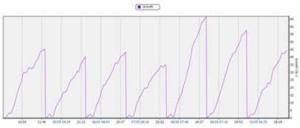 chart 2 phitovision